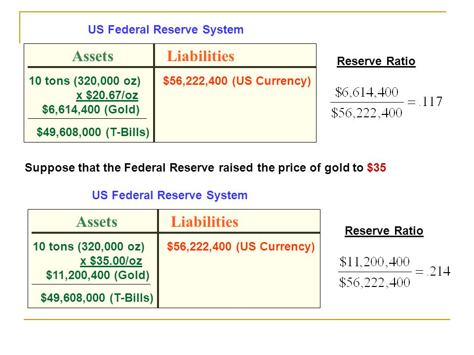 AssetsLiabilities 10 tons (320,000 oz) x $20.67/oz $6,614,400 (Gold) $56,222,400 (US Currency) $49,608,000 (T-Bills) US Federal Reserve System Reserve Ratio Suppose that the Federal Reserve raised the price of gold to $35 AssetsLiabilities 10 tons (320,000 oz) x $35.00/oz $11,200,400 (Gold) $56,222,400 (US Currency) $49,608,000 (T-Bills) US Federal Reserve System Reserve Ratio