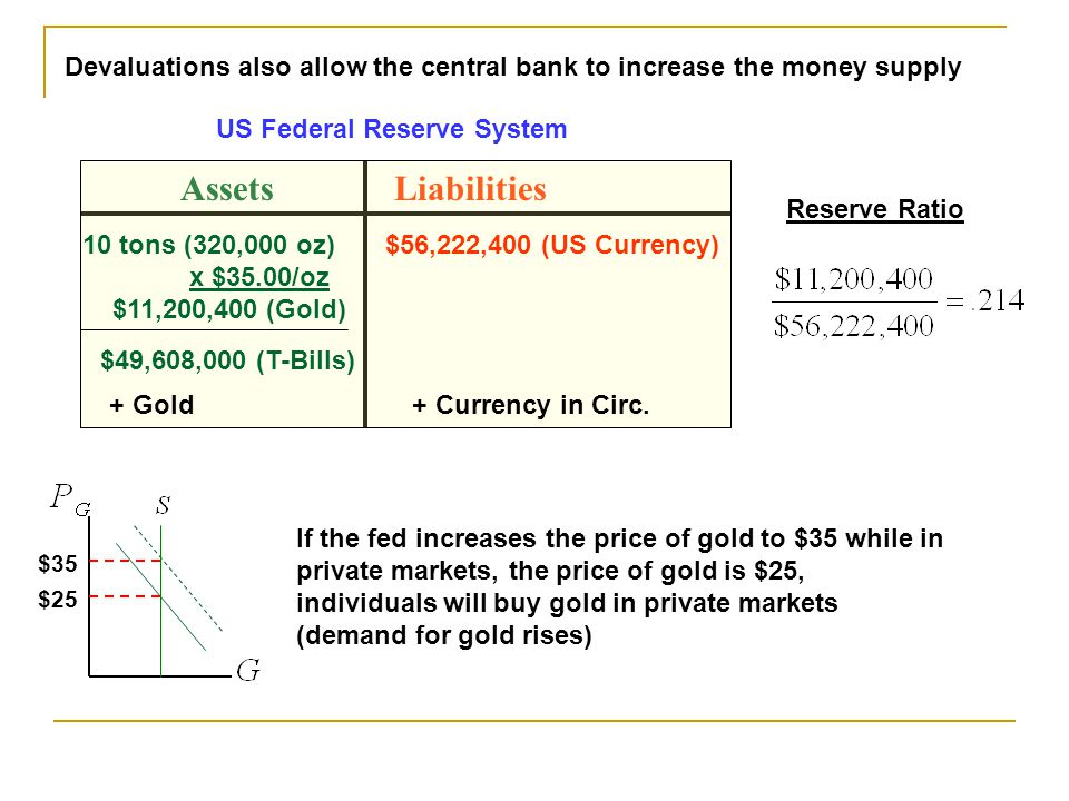 Devaluations also allow the central bank to increase the money supply AssetsLiabilities 10 tons (320,000 oz) x $35.00/oz $11,200,400 (Gold) $56,222,400 (US Currency) $49,608,000 (T-Bills) US Federal Reserve System Reserve Ratio $25 If the fed increases the price of gold to $35 while in private markets, the price of gold is $25, individuals will buy gold in private markets (demand for gold rises) $35 + Gold+ Currency in Circ.