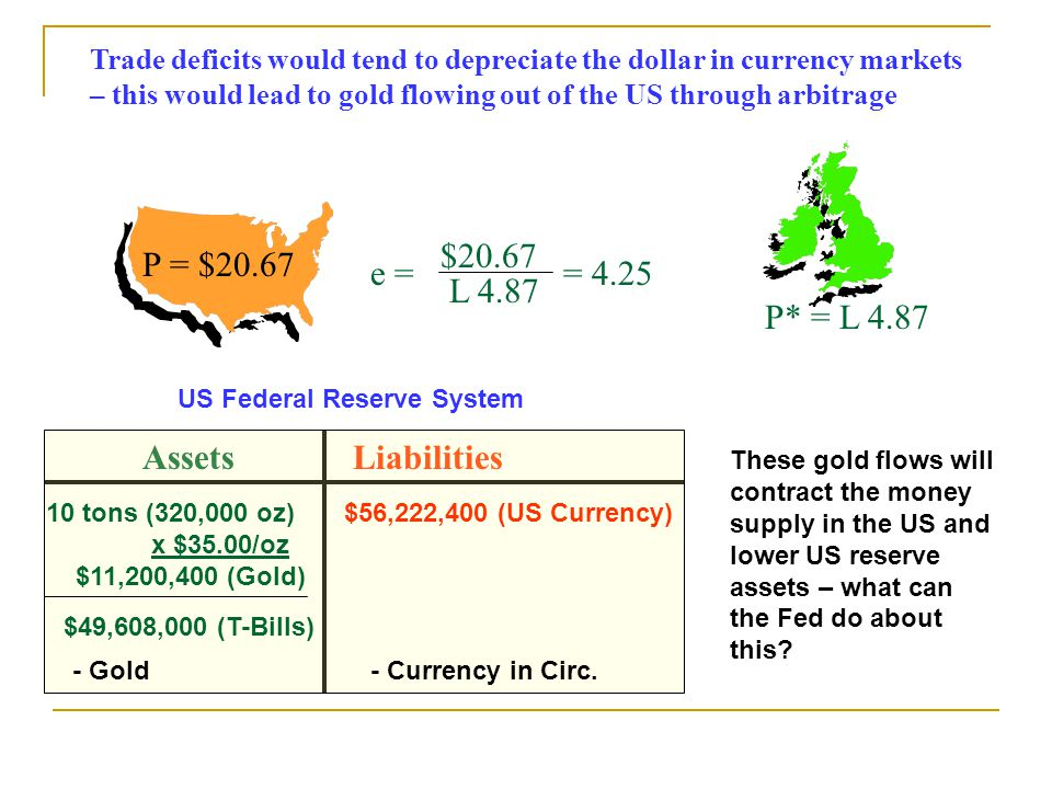 P = $20.67 P* = L 4.87 e = $20.67 L 4.87 = 4.25 Trade deficits would tend to depreciate the dollar in currency markets – this would lead to gold flowing out of the US through arbitrage AssetsLiabilities 10 tons (320,000 oz) x $35.00/oz $11,200,400 (Gold) $56,222,400 (US Currency) $49,608,000 (T-Bills) US Federal Reserve System - Gold- Currency in Circ.