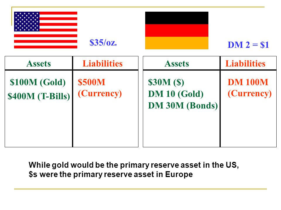 AssetsLiabilities $100M (Gold)$500M (Currency) $400M (T-Bills) AssetsLiabilities $30M ($)DM 100M (Currency) DM 10 (Gold) $35/oz.