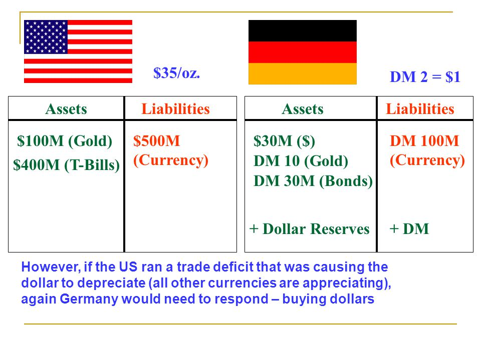However, if the US ran a trade deficit that was causing the dollar to depreciate (all other currencies are appreciating), again Germany would need to respond – buying dollars AssetsLiabilities $100M (Gold)$500M (Currency) $400M (T-Bills) AssetsLiabilities $30M ($)DM 100M (Currency) DM 10 (Gold) $35/oz.