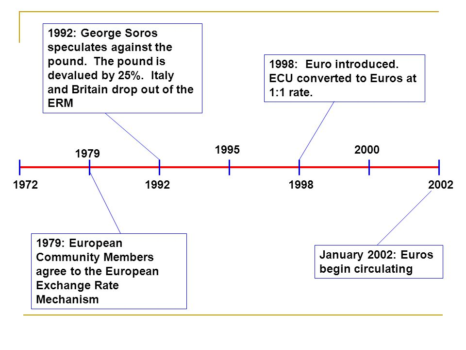 2002 2000 1998 1995 1992 1979 1972 1979: European Community Members agree to the European Exchange Rate Mechanism 1992: George Soros speculates against the pound.