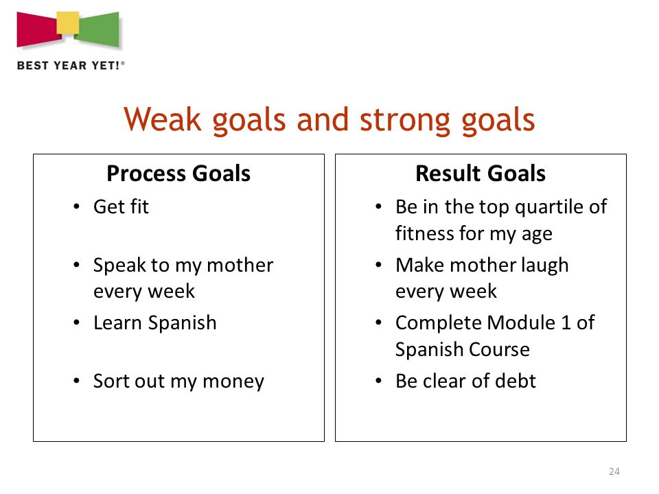 24 Process Goals Get fit Speak to my mother every week Learn Spanish Sort out my money Result Goals Be in the top quartile of fitness for my age Make