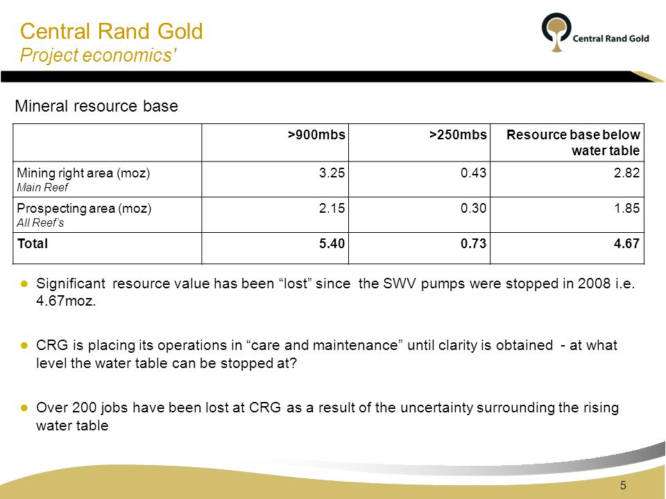 Central Rand Gold Project economics >900mbs>250mbsResource base below water table Mining right area (moz) Main Reef 3.250.432.82 Prospecting area (moz) All Reefs 2.150.301.85 Total5.400.734.67 5 Significant resource value has been lost since the SWV pumps were stopped in 2008 i.e.