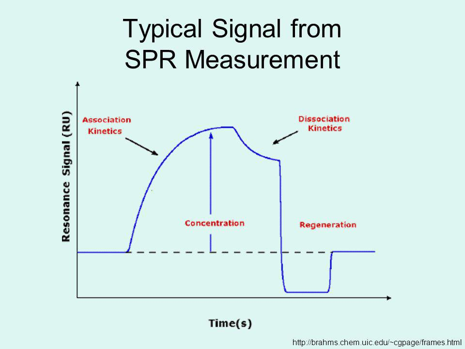 How does SPR work.