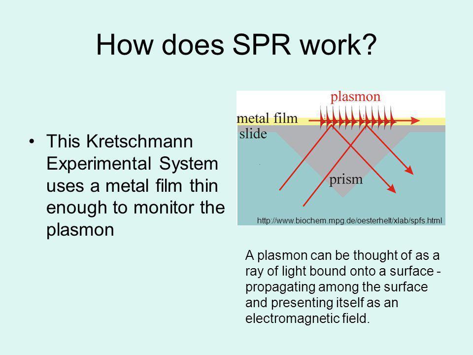 How does SPR work? http://www.biochem.mpg.de/oesterhelt/xlab/spfs.html This Kretschmann Experimental System uses a metal film thin enough to monitor t