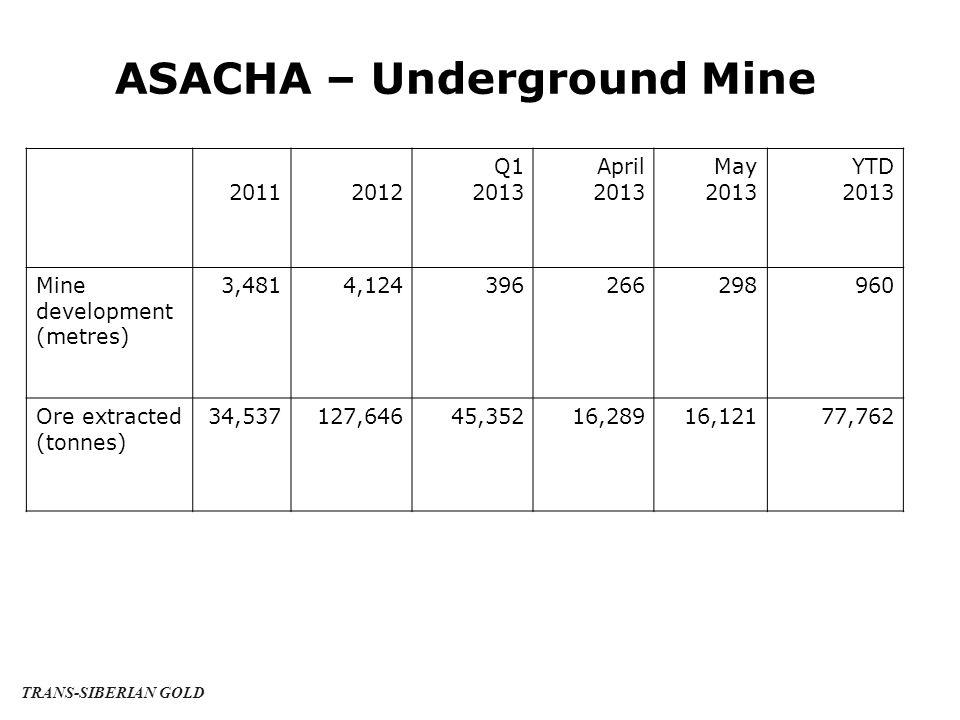 ASACHA – Underground Mine 20112012 Q1 2013 April 2013 May 2013 YTD 2013 Mine development (metres) 3,4814,124396266298960 Ore extracted (tonnes) 34,537127,64645,35216,28916,12177,762 TRANS-SIBERIAN GOLD