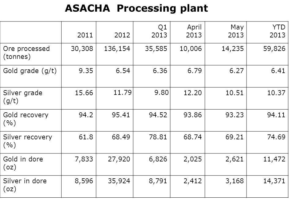 ASACHA Processing plant 20112012 Q1 2013 April 2013 May 2013 YTD 2013 Ore processed (tonnes) 30,308136,15435,58510,00614,23559,826 Gold grade (g/t)9.356.546.366.796.276.41 Silver grade (g/t) 15.66 11.799.80 12.2010.5110.37 Gold recovery (%) 94.295.4194.5293.8693.2394.11 Silver recovery (%) 61.868.4978.8168.7469.2174.69 Gold in dore (oz) 7,83327,9206,8262,0252,62111,472 Silver in dore (oz) 8,59635,9248,7912,4123,16814,371