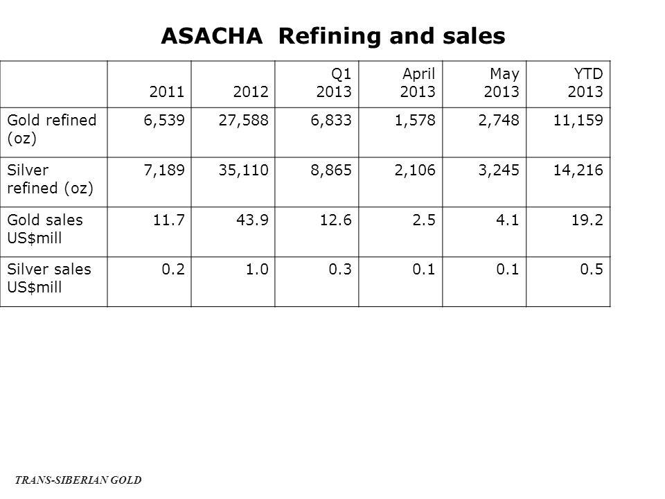ASACHA Refining and sales 20112012 Q1 2013 April 2013 May 2013 YTD 2013 Gold refined (oz) 6,53927,5886,8331,5782,74811,159 Silver refined (oz) 7,18935,1108,8652,1063,24514,216 Gold sales US$mill 11.743.912.62.54.119.2 Silver sales US$mill 0.21.00.30.1 0.5 TRANS-SIBERIAN GOLD