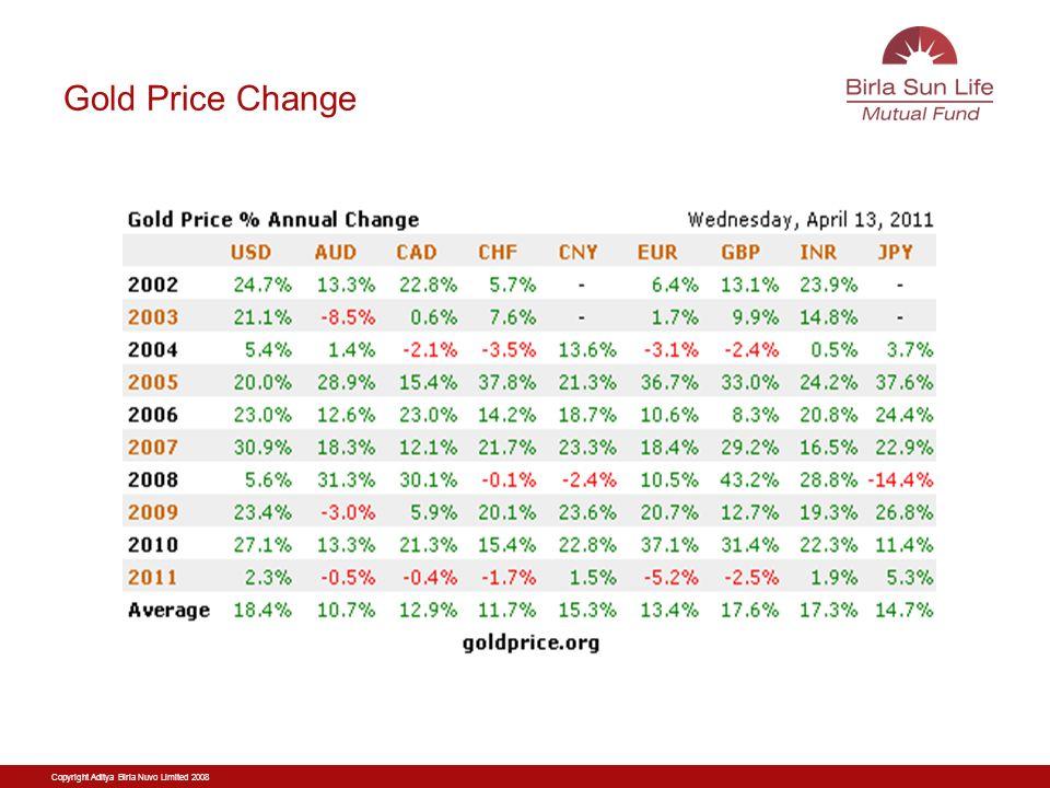 Copyright Aditya Birla Nuvo Limited 2008 Gold Price Change