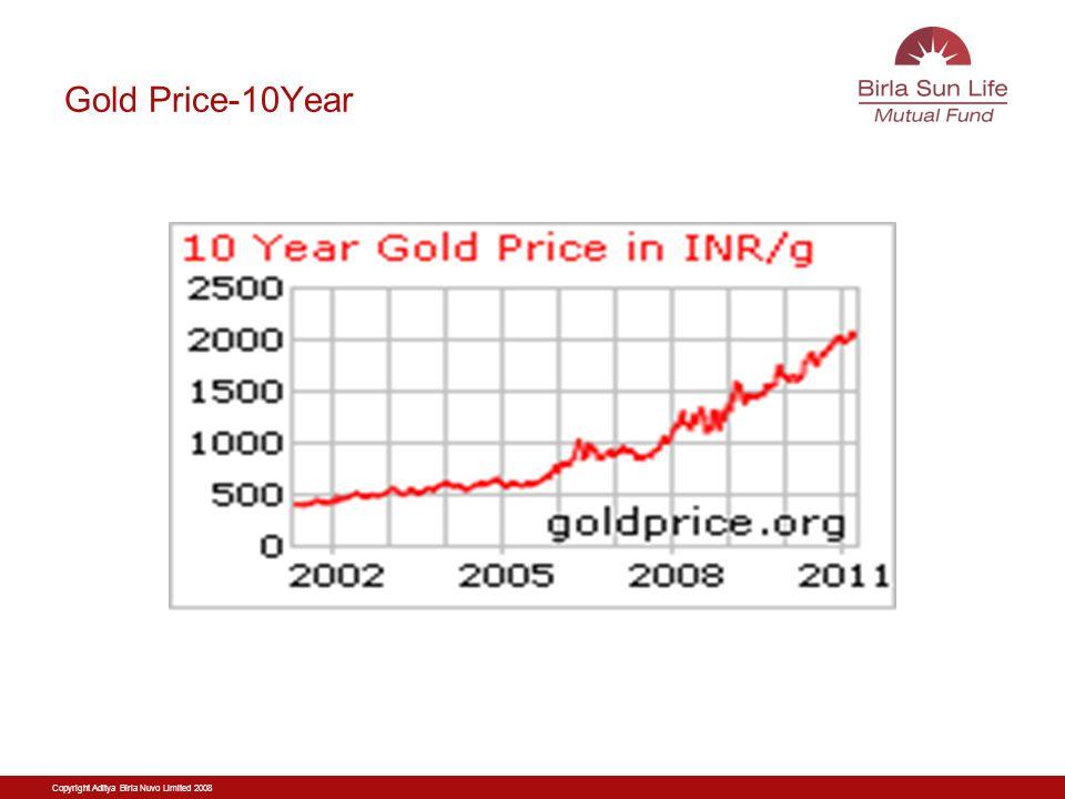 Copyright Aditya Birla Nuvo Limited 2008 Gold Price-10Year
