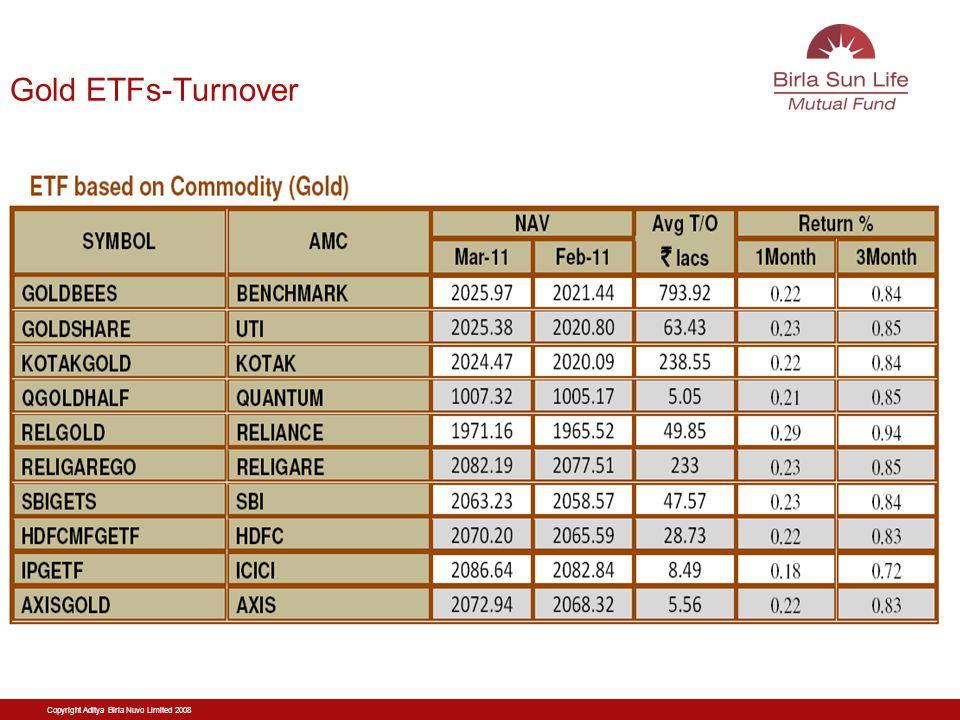 Copyright Aditya Birla Nuvo Limited 2008 Gold ETFs-Turnover