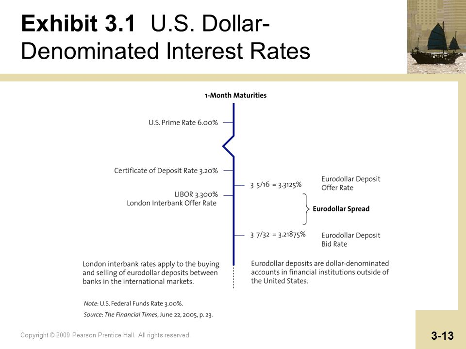 Copyright © 2009 Pearson Prentice Hall. All rights reserved. 3-13 Exhibit 3.1 U.S. Dollar- Denominated Interest Rates