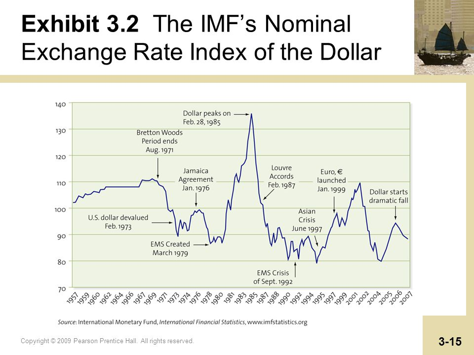 Copyright © 2009 Pearson Prentice Hall. All rights reserved. 3-15 Exhibit 3.2 The IMFs Nominal Exchange Rate Index of the Dollar