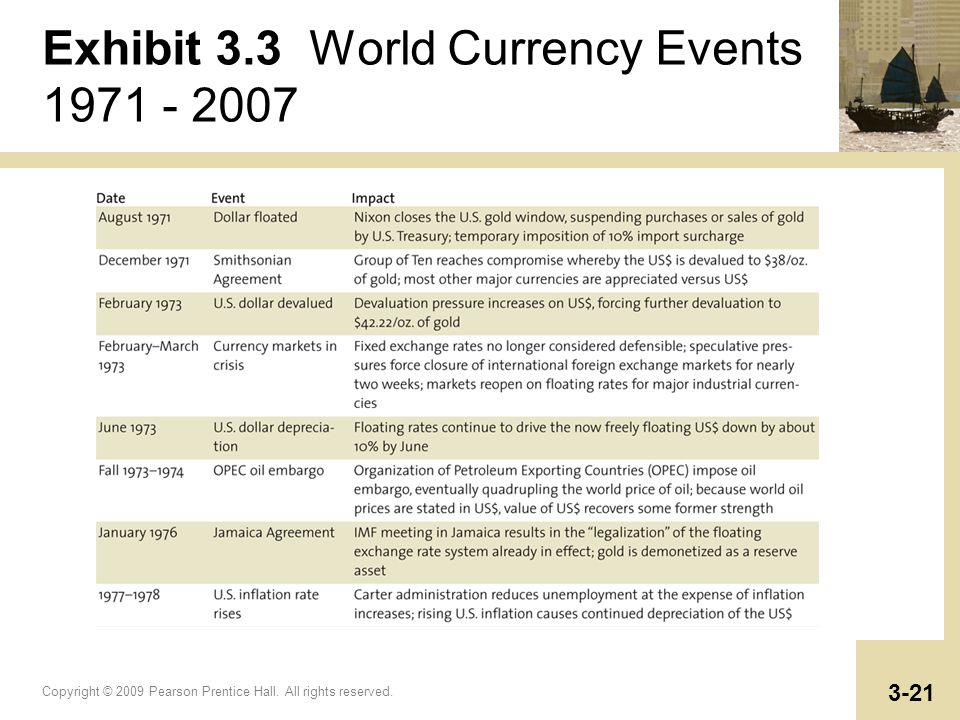 Copyright © 2009 Pearson Prentice Hall. All rights reserved. 3-21 Exhibit 3.3 World Currency Events 1971 - 2007