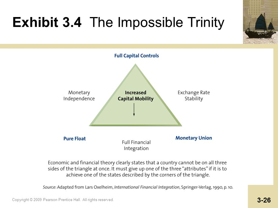 Copyright © 2009 Pearson Prentice Hall. All rights reserved. 3-26 Exhibit 3.4 The Impossible Trinity