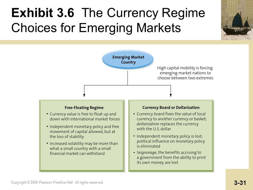 Copyright © 2009 Pearson Prentice Hall. All rights reserved. 3-31 Exhibit 3.6 The Currency Regime Choices for Emerging Markets
