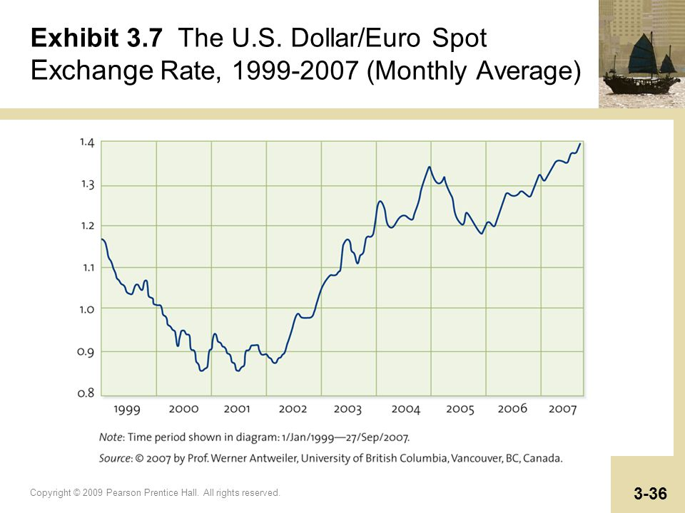 Copyright © 2009 Pearson Prentice Hall. All rights reserved. 3-36 Exhibit 3.7 The U.S. Dollar/Euro Spot Exchange Rate, 1999-2007 (Monthly Average)