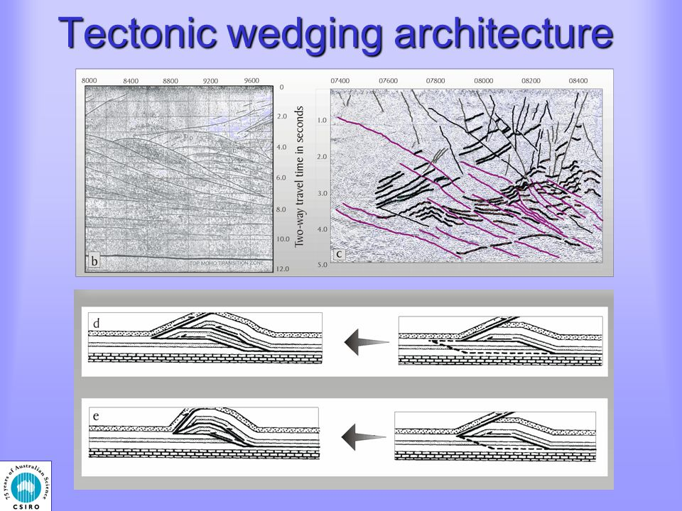 Tectonic wedging architecture