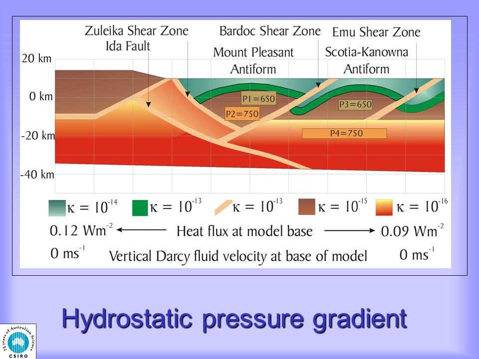 Hydrostatic pressure gradient