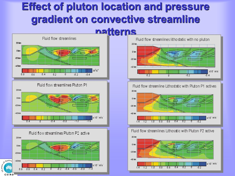 Effect of pluton location and pressure gradient on convective streamline patterns
