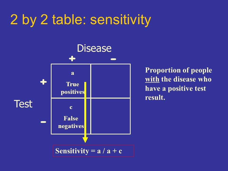 2 by 2 table: sensitivity Disease Test +- + - Sensitivity = a / a + c Proportion of people with the disease who have a positive test result.