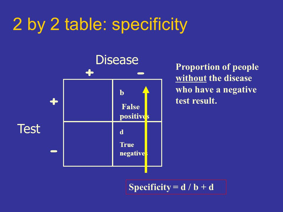 2 by 2 table: specificity Disease Test +- + - b False positives d True negatives Specificity = d / b + d Proportion of people without the disease who have a negative test result.