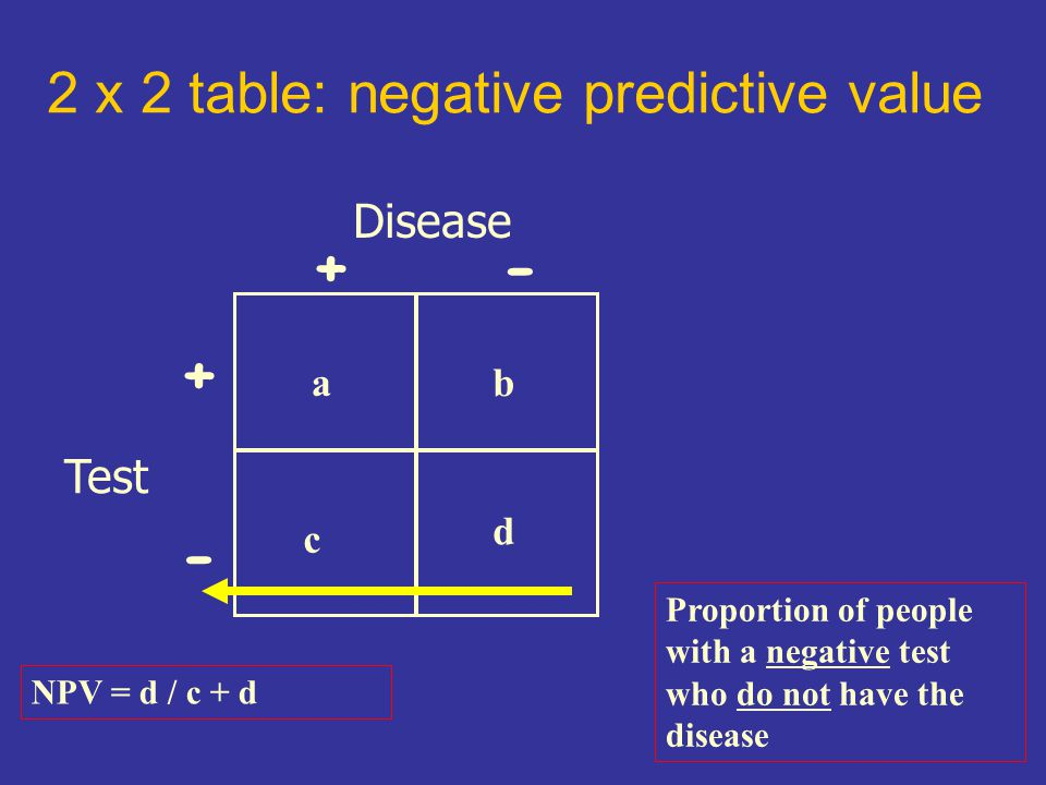 2 x 2 table: negative predictive value Disease Test +- + - c ab d NPV = d / c + d Proportion of people with a negative test who do not have the disease