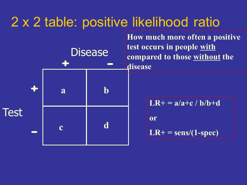 2 x 2 table: positive likelihood ratio Disease Test +- + - c ab d LR+ = a/a+c / b/b+d or LR+ = sens/(1-spec) How much more often a positive test occurs in people with compared to those without the disease