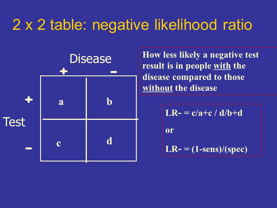 2 x 2 table: negative likelihood ratio Disease Test +- + - c ab d LR - = c/a+c / d/b+d or LR - = (1-sens)/(spec) How less likely a negative test result is in people with the disease compared to those without the disease