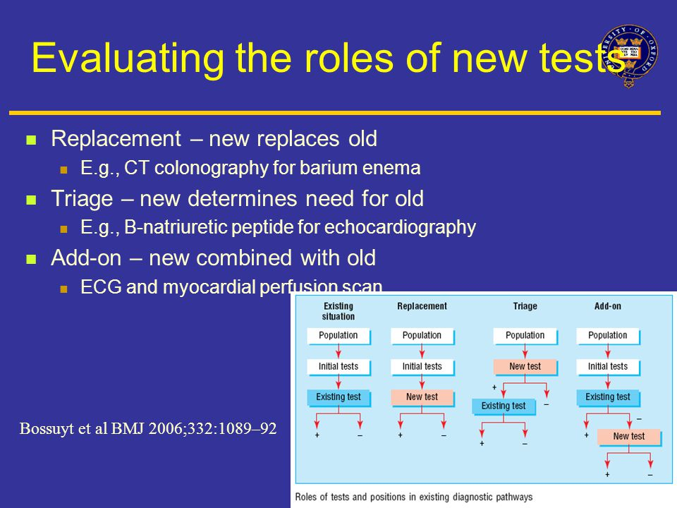 Evaluating the roles of new tests Replacement – new replaces old E.g., CT colonography for barium enema Triage – new determines need for old E.g., B-natriuretic peptide for echocardiography Add-on – new combined with old ECG and myocardial perfusion scan Bossuyt et al BMJ 2006;332:1089–92