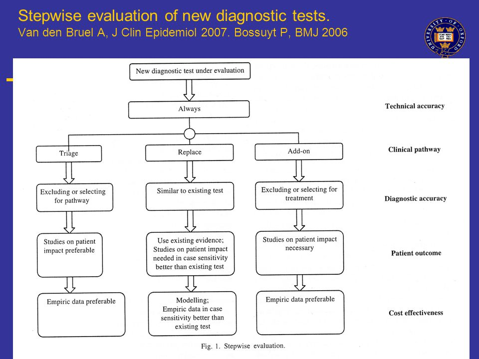 Stepwise evaluation of new diagnostic tests. Van den Bruel A, J Clin Epidemiol 2007.