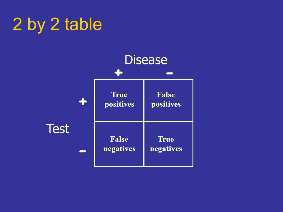 2 by 2 table Disease Test +- + - True positives False negatives True negatives False positives