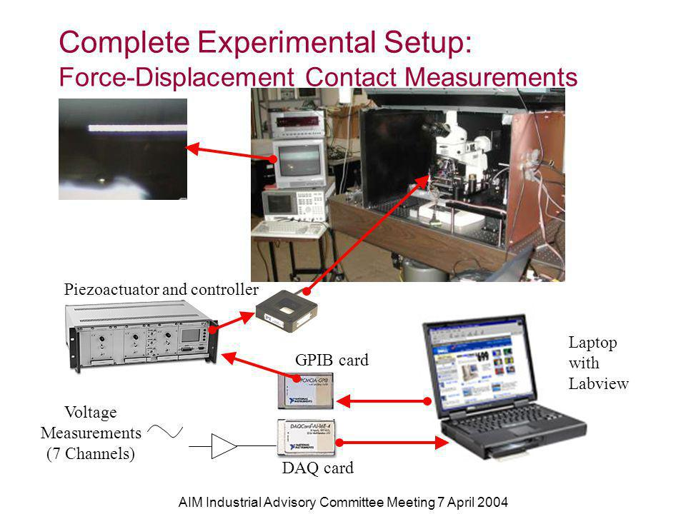 AIM Industrial Advisory Committee Meeting 7 April 2004 Complete Experimental Setup: Force-Displacement Contact Measurements Piezoactuator and controller GPIB card Laptop with Labview DAQ card Voltage Measurements (7 Channels)