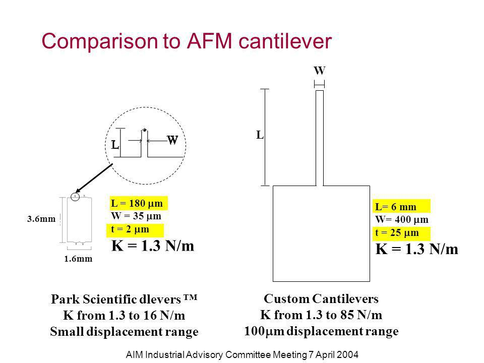 AIM Industrial Advisory Committee Meeting 7 April 2004 Comparison to AFM cantilever Park Scientific dlevers K from 1.3 to 16 N/m Small displacement range 3.6mm 1.6mm L = 180 m W = 35 m t = 2 m K = 1.3 N/m L= 6 mm W= 400 m t = 25 m K = 1.3 N/m L W Custom Cantilevers K from 1.3 to 85 N/m 100 m displacement range