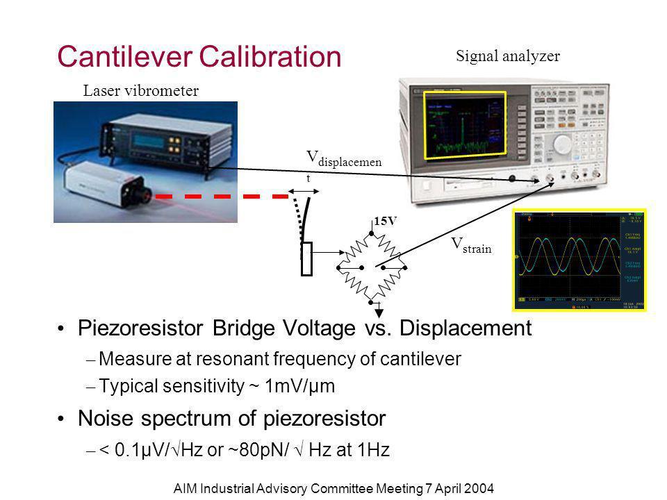 AIM Industrial Advisory Committee Meeting 7 April 2004 Cantilever Calibration Piezoresistor Bridge Voltage vs.