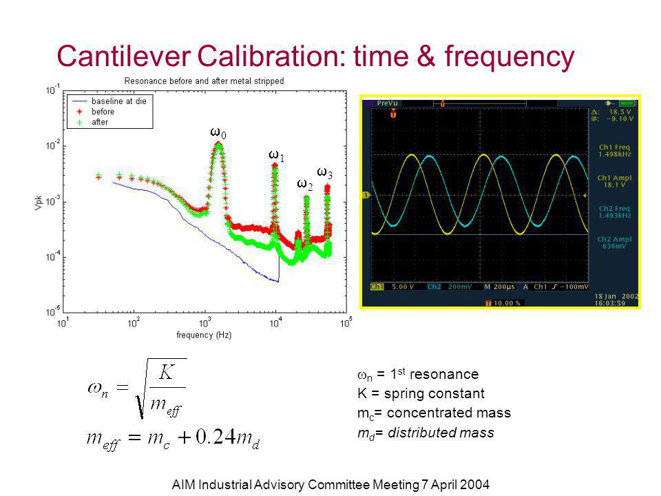 AIM Industrial Advisory Committee Meeting 7 April 2004 Cantilever Calibration: time & frequency n = 1 st resonance K = spring constant m c = concentrated mass m d = distributed mass 0 1 2 3