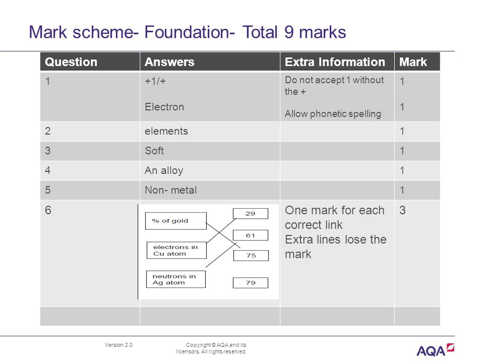 Mark scheme- Foundation- Total 9 marks Version 2.0 Copyright © AQA and its licensors.
