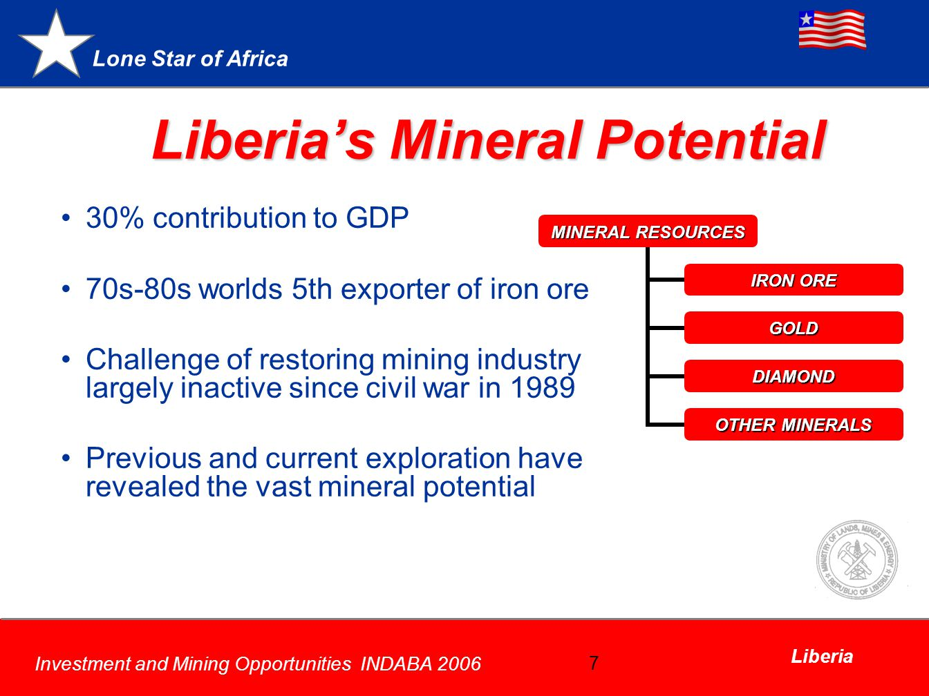 Lone Star of Africa Investment and Mining Opportunities INDABA 2006 Liberia 7 Liberias Mineral Potential 30% contribution to GDP 70s-80s worlds 5th exporter of iron ore Challenge of restoring mining industry largely inactive since civil war in 1989 Previous and current exploration have revealed the vast mineral potential MINERAL RESOURCES IRON ORE GOLD DIAMOND OTHER MINERALS