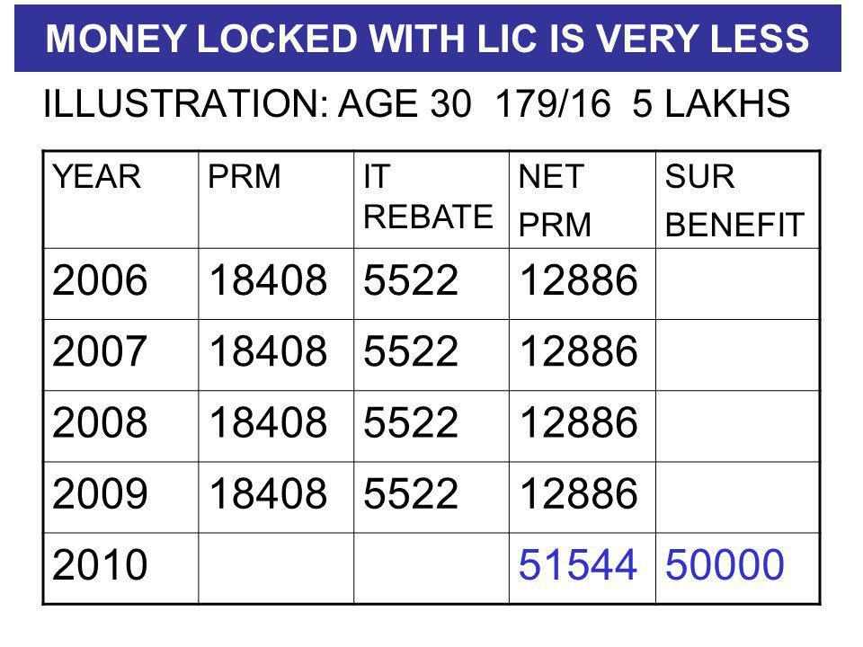 ILLUSTRATION: AGE 30 179/16 5 LAKHS YEARPRMIT REBATE NET PRM SUR BENEFIT 200618408552212886 200718408552212886 200818408552212886 200918408552212886 20105154450000 MONEY LOCKED WITH LIC IS VERY LESS