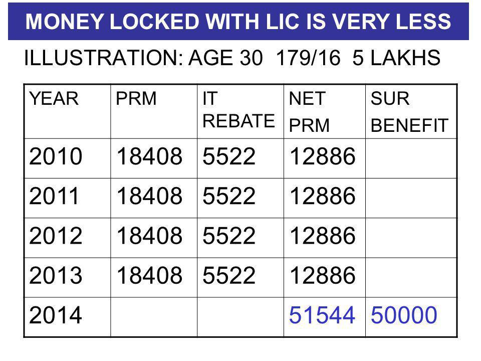 ILLUSTRATION: AGE 30 179/16 5 LAKHS YEARPRMIT REBATE NET PRM SUR BENEFIT 201018408552212886 201118408552212886 201218408552212886 201318408552212886 20145154450000 MONEY LOCKED WITH LIC IS VERY LESS