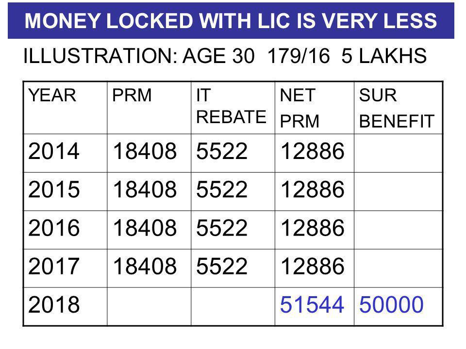 ILLUSTRATION: AGE 30 179/16 5 LAKHS YEARPRMIT REBATE NET PRM SUR BENEFIT 201418408552212886 201518408552212886 201618408552212886 201718408552212886 20185154450000 MONEY LOCKED WITH LIC IS VERY LESS