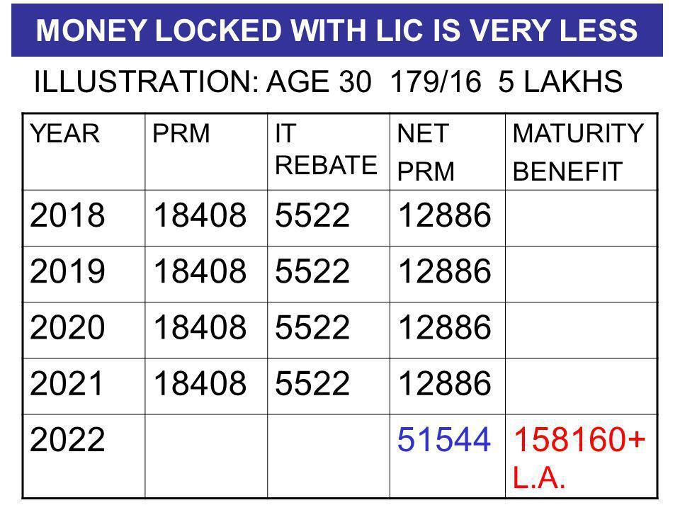 ILLUSTRATION: AGE 30 179/16 5 LAKHS YEARPRMIT REBATE NET PRM MATURITY BENEFIT 201818408552212886 201918408552212886 202018408552212886 202118408552212886 202251544158160+ L.A.