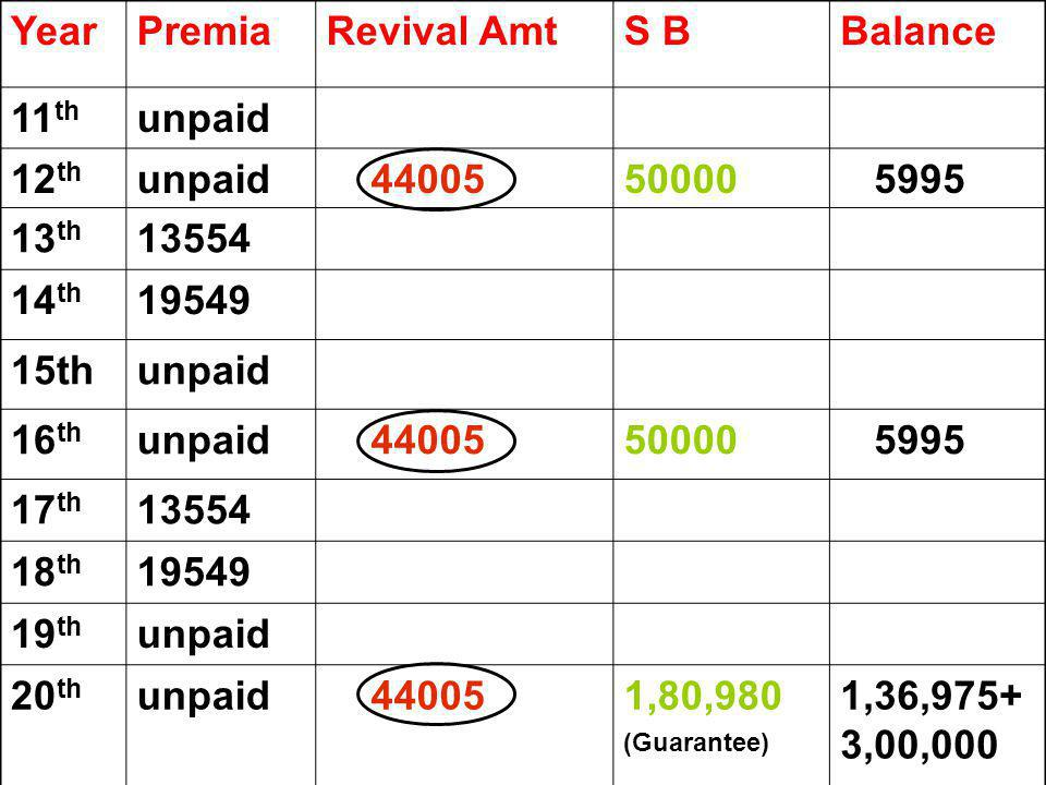 YearPremiaRevival AmtS BBalance 11 th unpaid 12 th unpaid 4400550000 5995 13 th 13554 14 th 19549 15thunpaid 16 th unpaid 4400550000 5995 17 th 13554