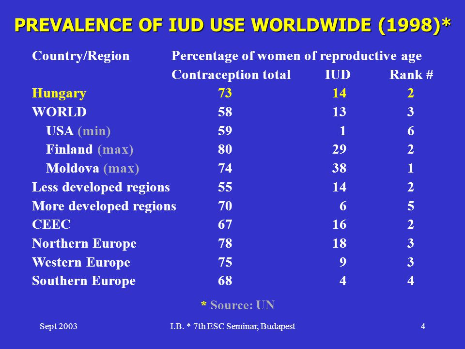 Sept 2003I.B. * 7th ESC Seminar, Budapest4 PREVALENCE OF IUD USE WORLDWIDE (1998)* Country/RegionPercentage of women of reproductive age Contraception