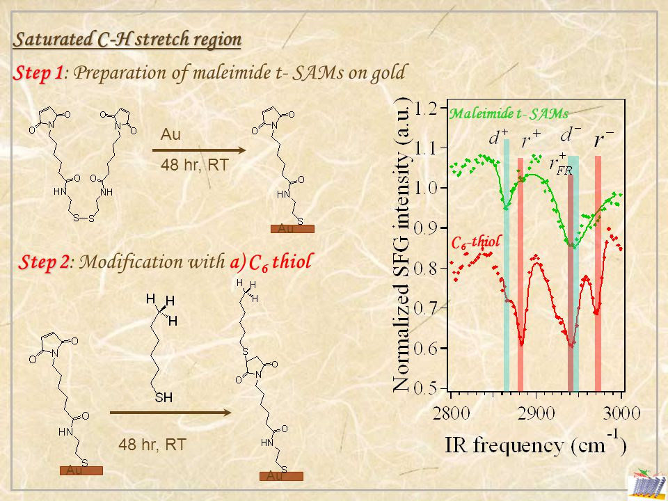 Saturated C-H stretch region Step 1 Step 1: Preparation of maleimide t- SAMs on gold Step 2 Step 2: Modification with a) C 6 thiol Au 48 hr, RT Au Maleimide t- SAMs C 6 -thiol Au 48 hr, RT
