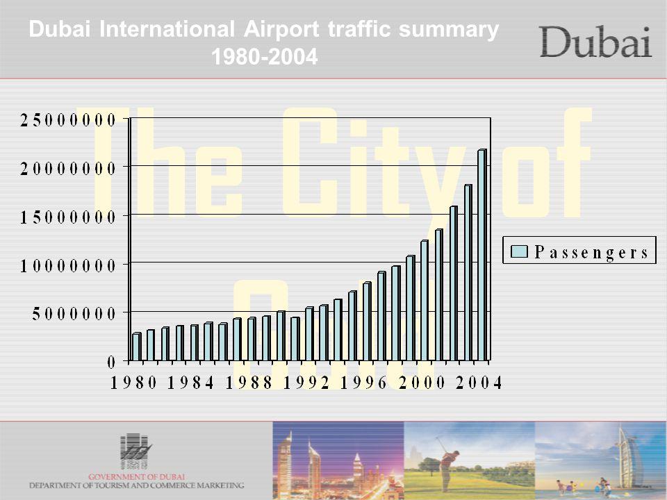 The City of Gold Dubai International Airport traffic summary 1980-2004