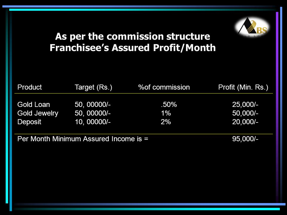 As per the commission structure Franchisees Assured Profit/Month ProductTarget (Rs.) %of commissionProfit (Min. Rs.) Gold Loan50, 00000/-.50% 25,000/-
