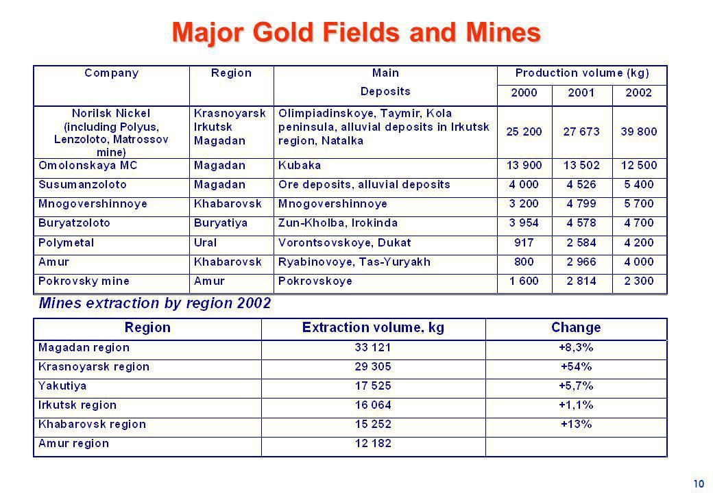 10 Major Gold Fields and Mines