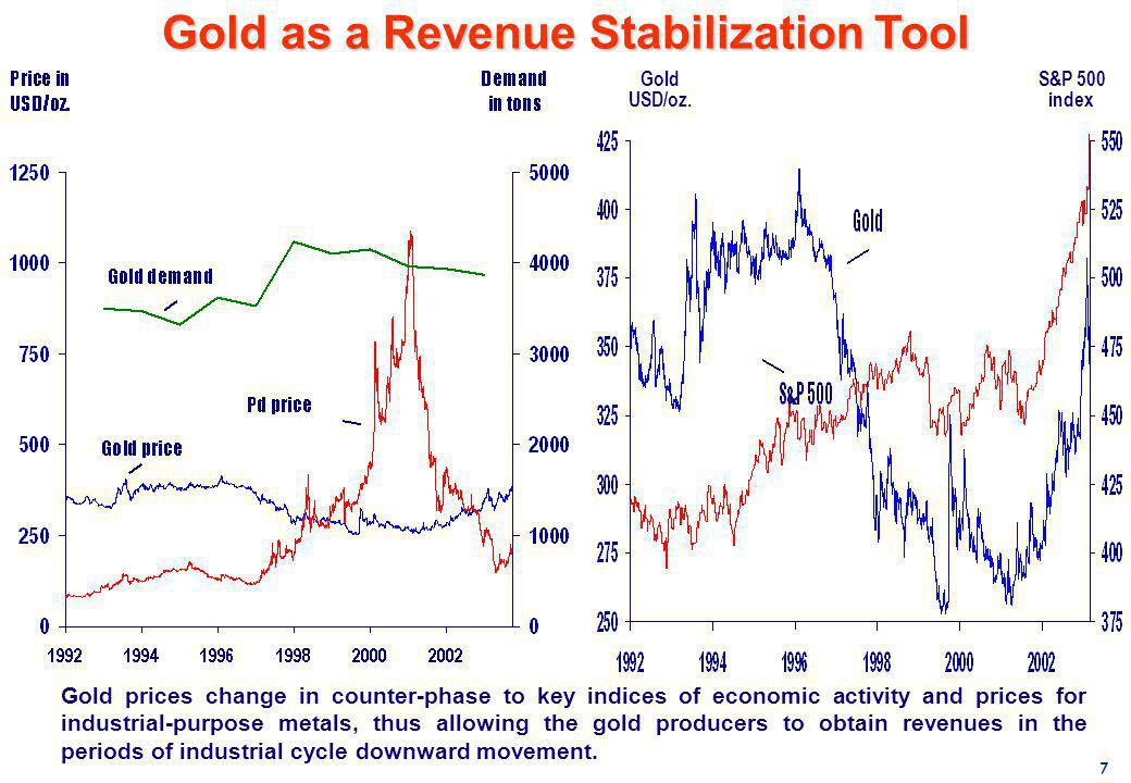 7 Gold prices change in counter-phase to key indices of economic activity and prices for industrial-purpose metals, thus allowing the gold producers t
